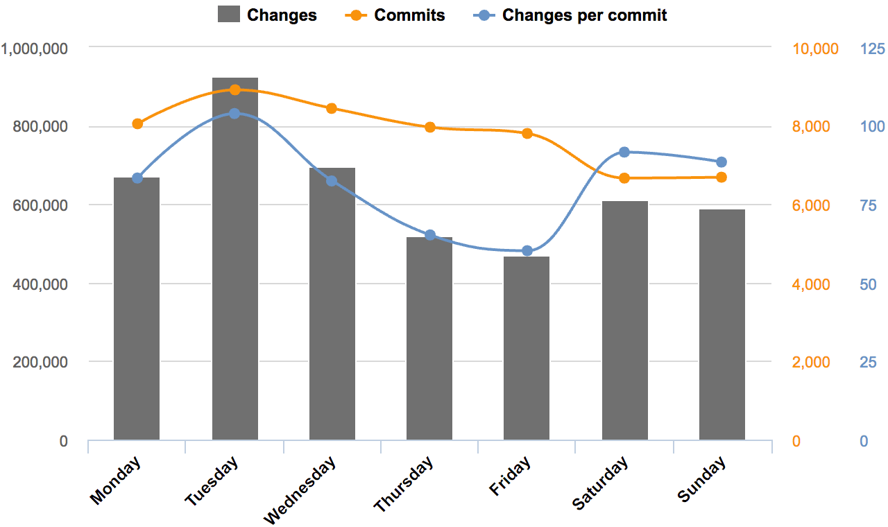 Commits and changes by day of week