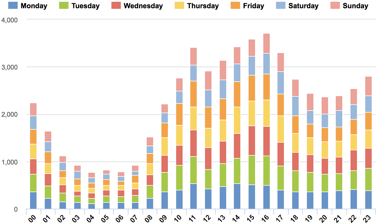 Commits by hour and day-of-week