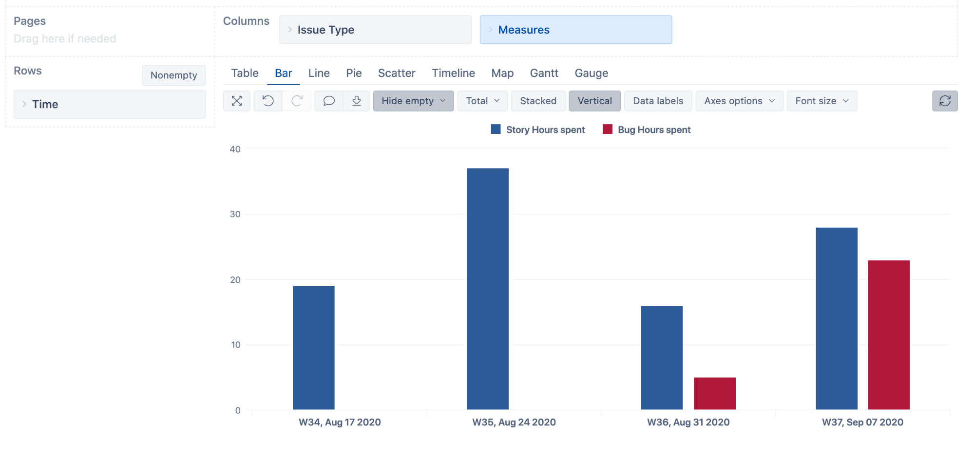 Tempo Weekly Hours Spent by Issue Type Report