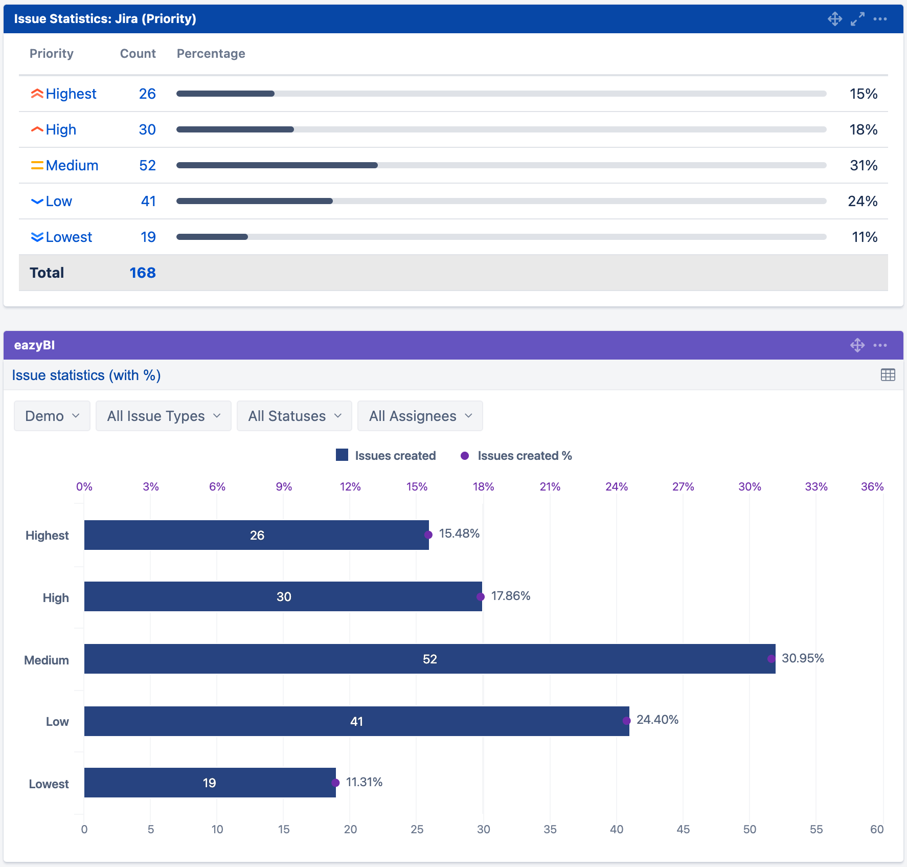 Issue Statistics chart in Jira gadgets